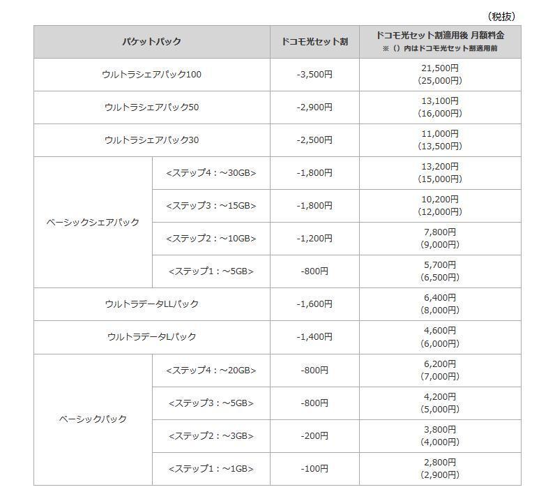 「<strong>カケホーダイ&パケあえる</strong>」契約の場合の月額料金