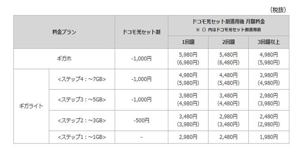 「<strong>ギガホ</strong>」「<strong>ギガライト</strong>」契約の場合の月額料金